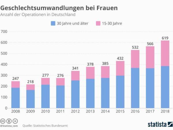 Statistik Geschlechtsumwandlungen bei Frauen